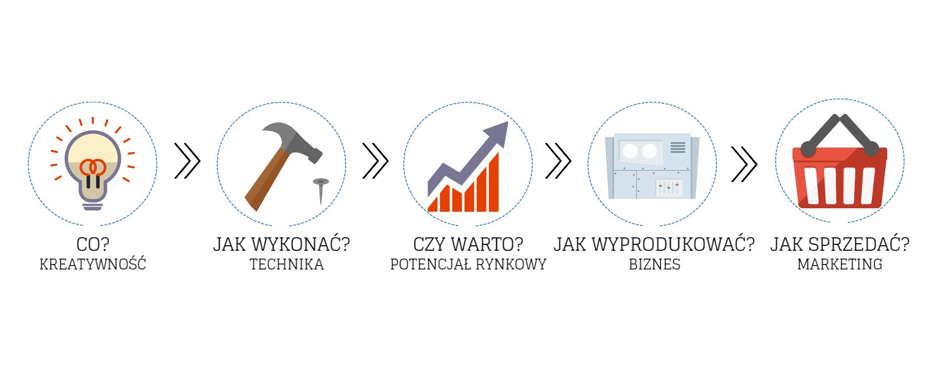 Proces komercjalizacji projektu